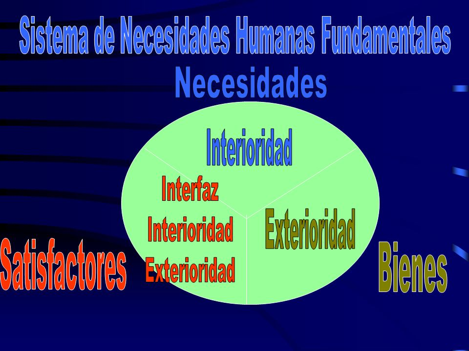 Sistema de Necesidades Humanas Fundamentales
