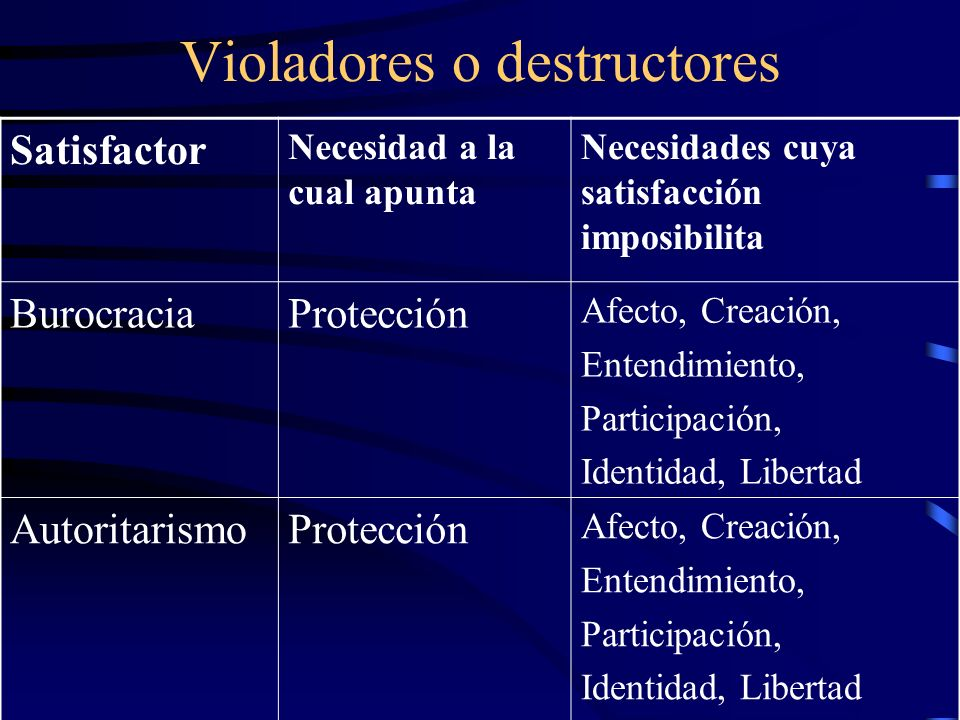 Violadores o destructores