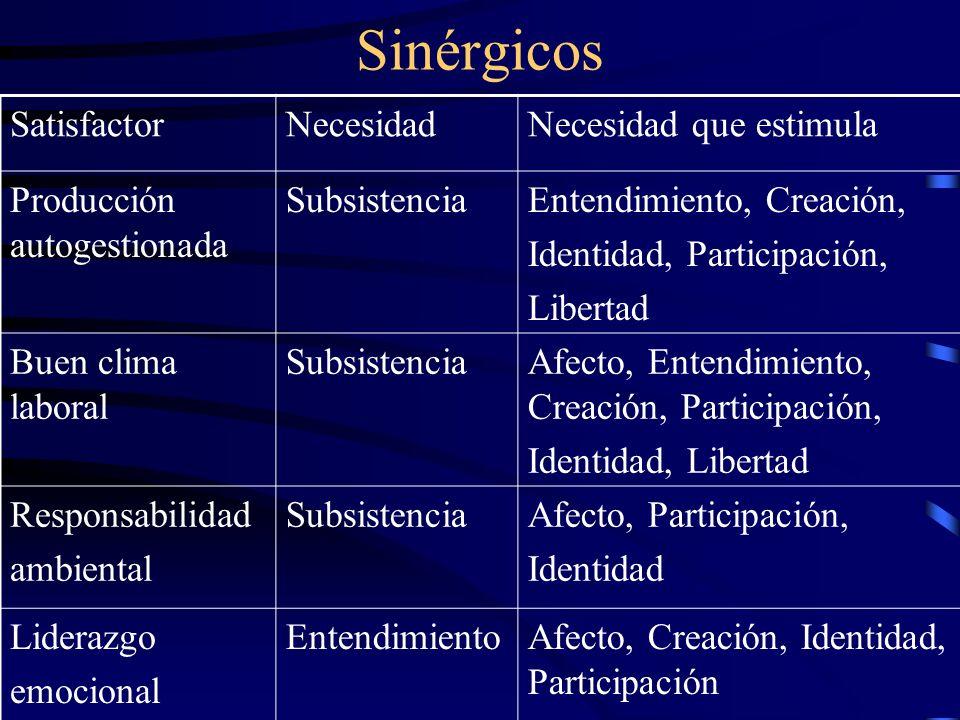 Sinérgicos Satisfactor Necesidad Necesidad que estimula