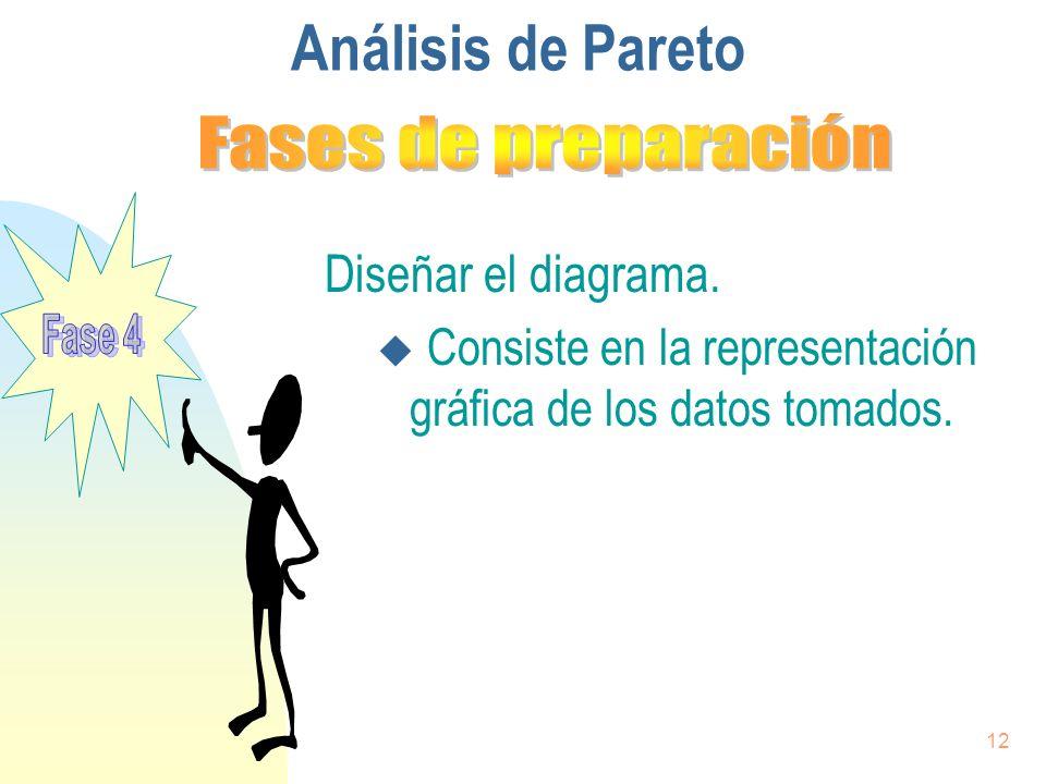 Análisis de Pareto Fases de preparación Diseñar el diagrama.