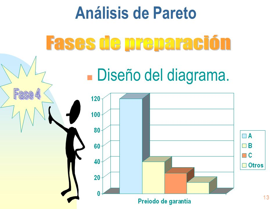 Análisis de Pareto Fases de preparación Diseño del diagrama. Fase 4