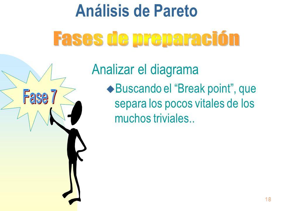 Análisis de Pareto Analizar el diagrama Fases de preparación