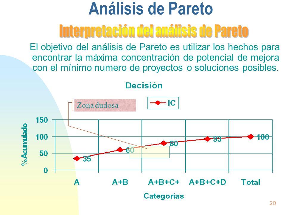 Interpretación del análisis de Pareto