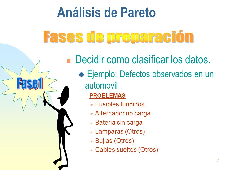 Análisis de Pareto Fases de preparación
