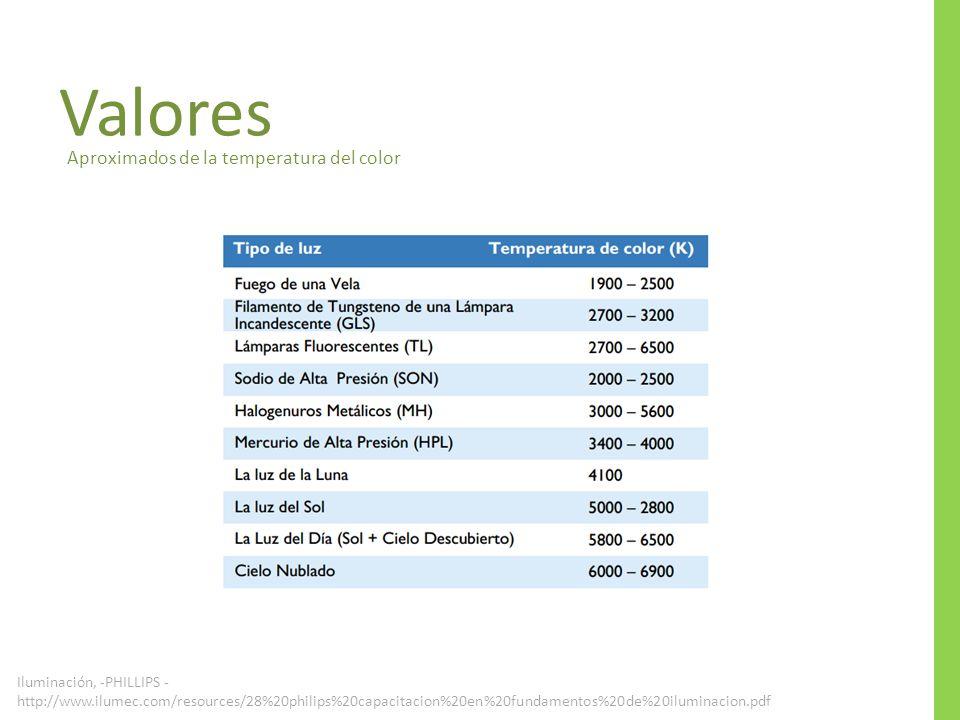 Valores Aproximados de la temperatura del color