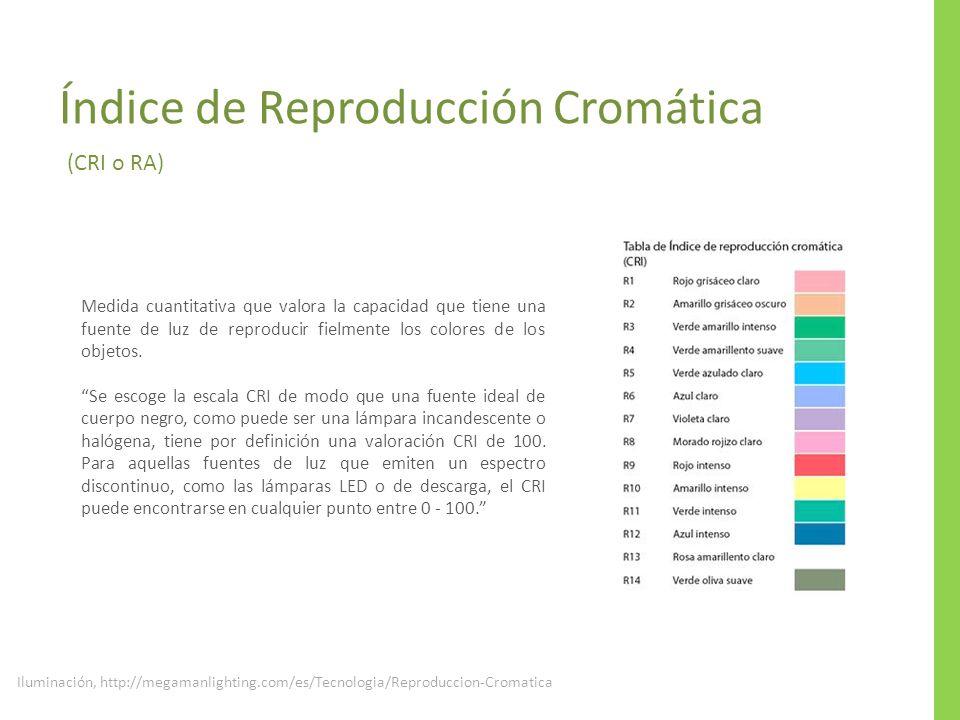 Índice de Reproducción Cromática