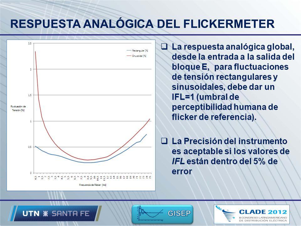 RESPUESTA ANALÓGICA DEL FLICKERMETER