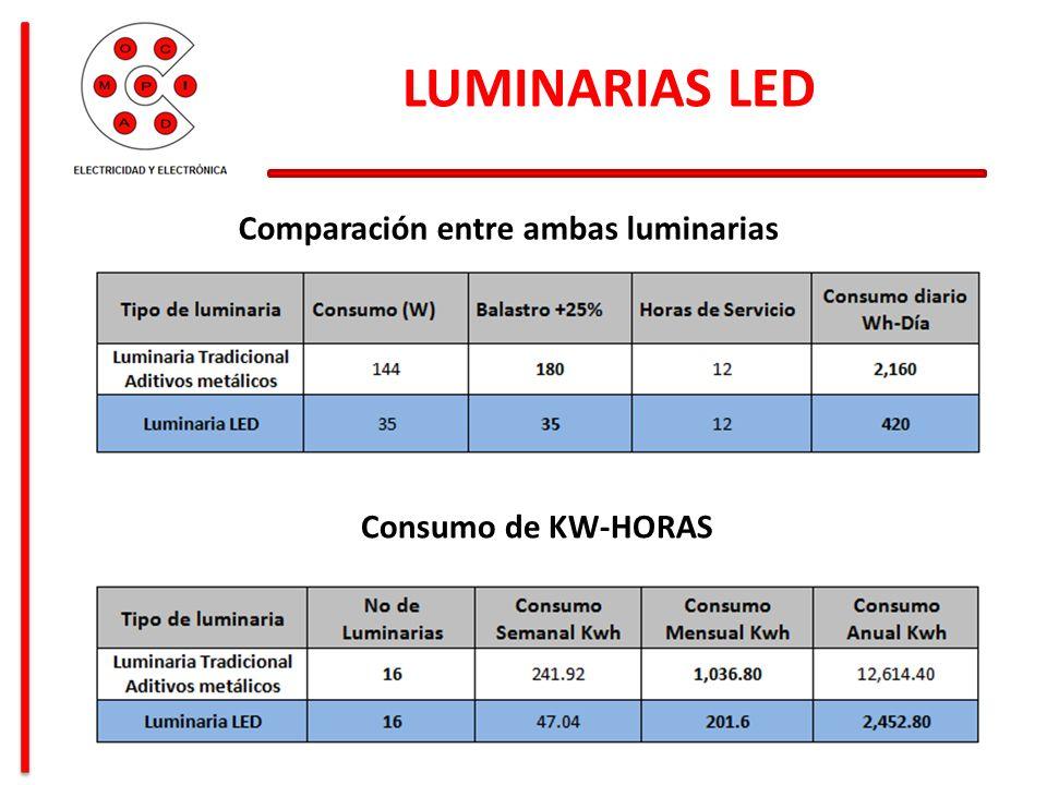 LUMINARIAS LED Comparación entre ambas luminarias Consumo de KW-HORAS
