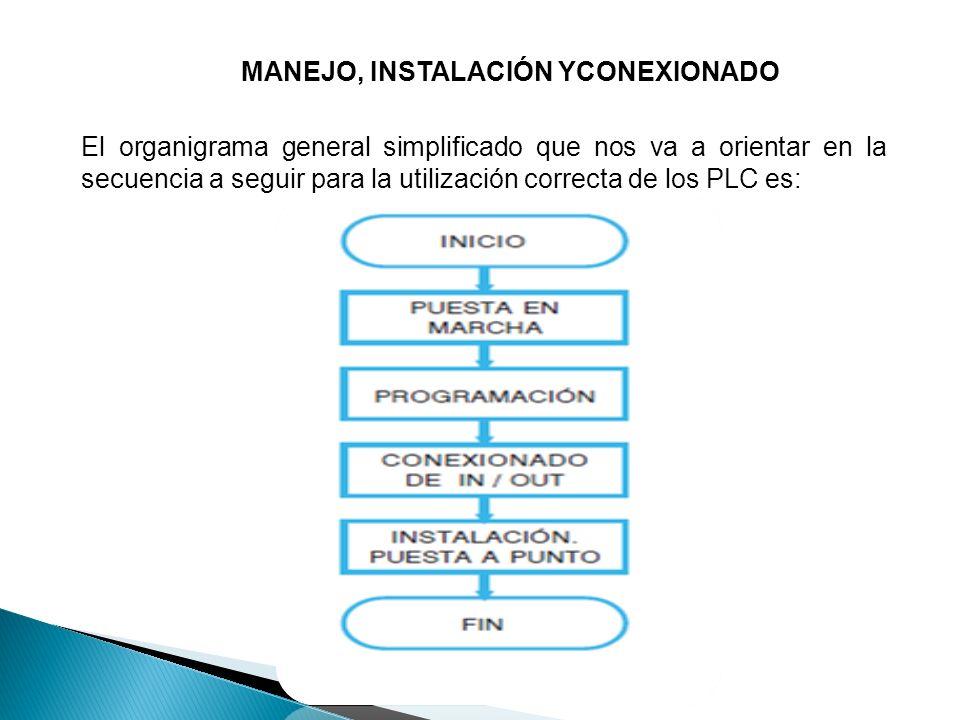 MANEJO, INSTALACIÓN YCONEXIONADO
