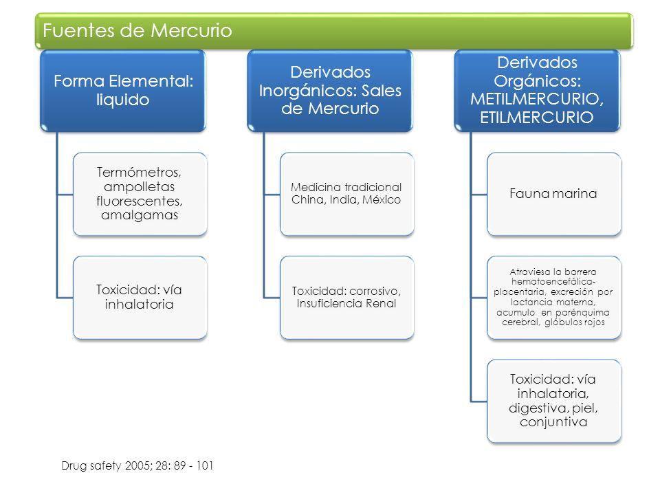 Fuentes de Mercurio Derivados Orgánicos: METILMERCURIO, ETILMERCURIO