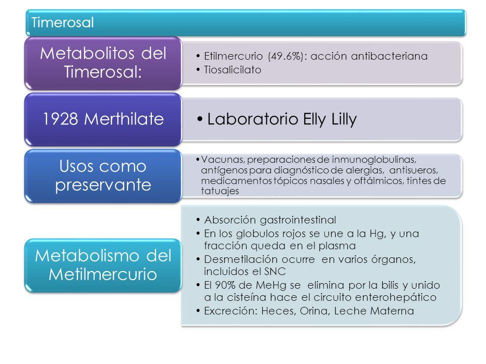 Metabolitos del Timerosal: