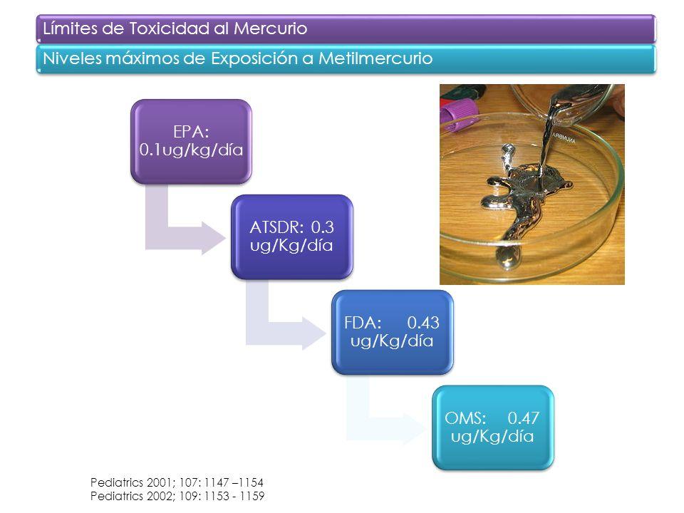 Límites de Toxicidad al Mercurio