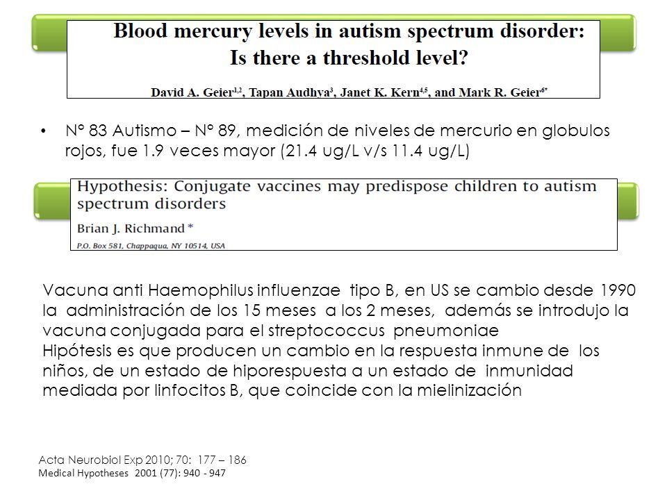 N° 83 Autismo – N° 89, medición de niveles de mercurio en globulos rojos, fue 1.9 veces mayor (21.4 ug/L v/s 11.4 ug/L)