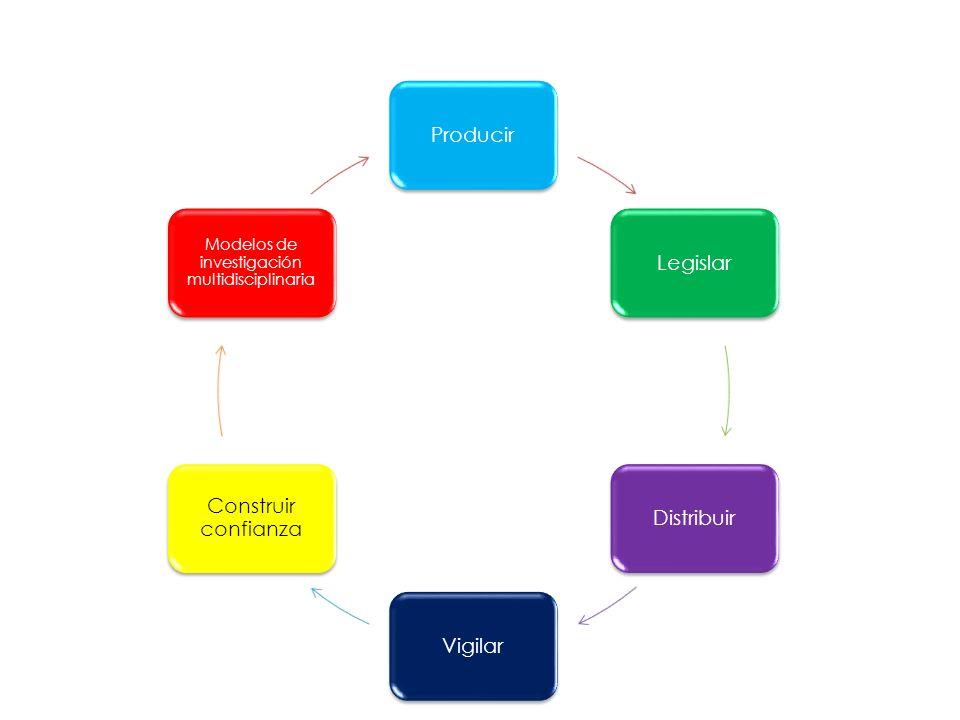 Modelos de investigación multidisciplinaria