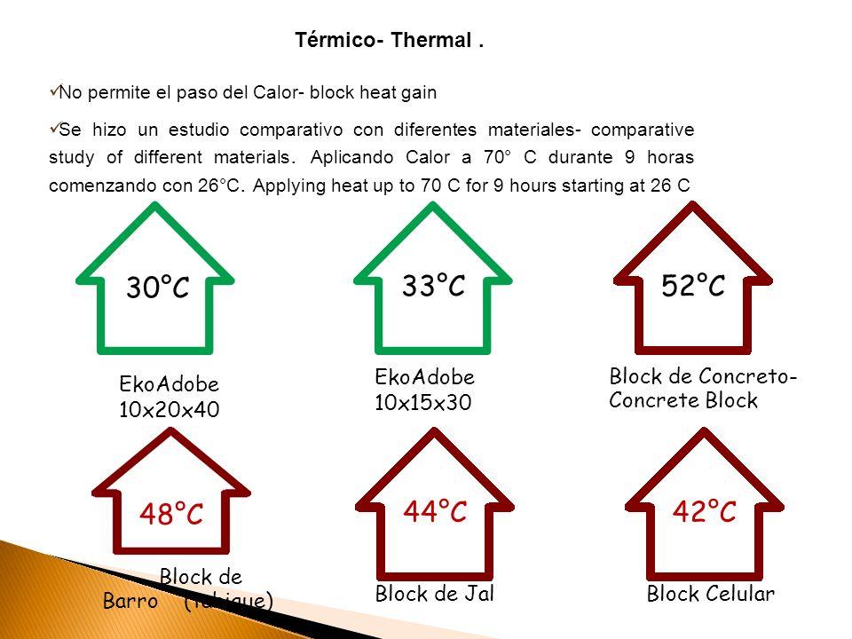 30°C 33°C 52°C 48°C 44°C 42°C Térmico- Thermal . EkoAdobe 10x20x40