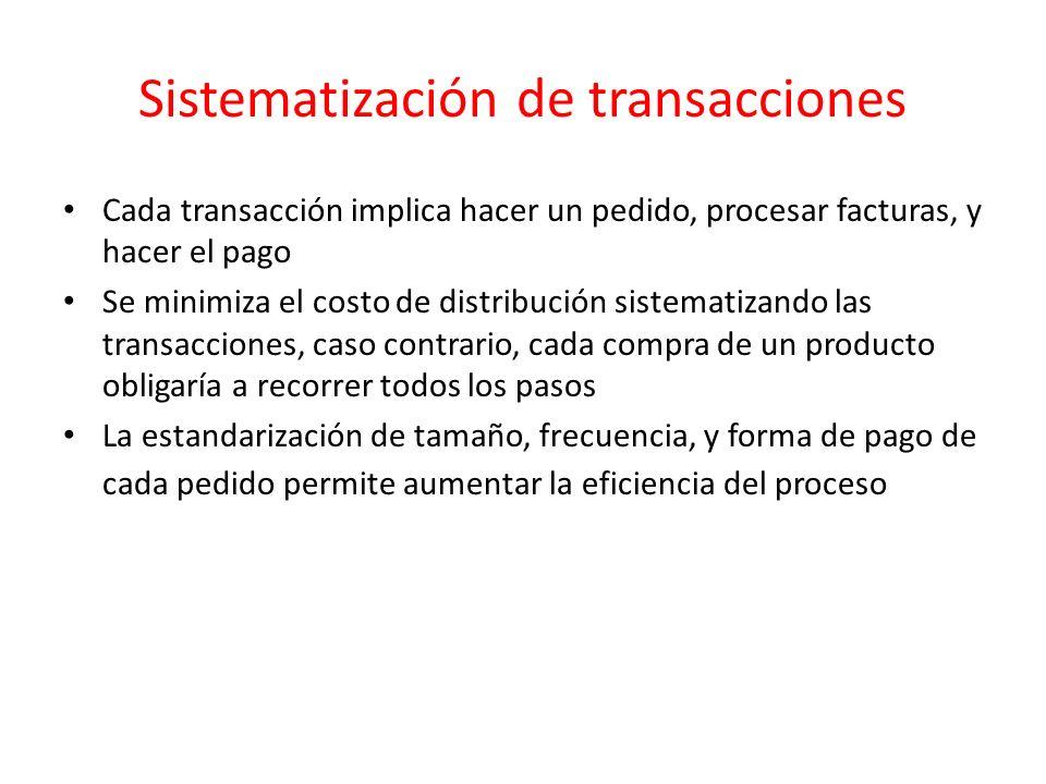 Sistematización de transacciones