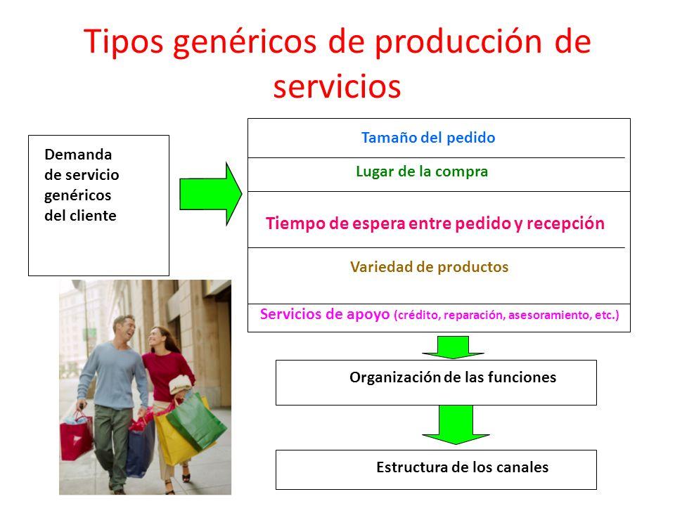 Tipos genéricos de producción de servicios