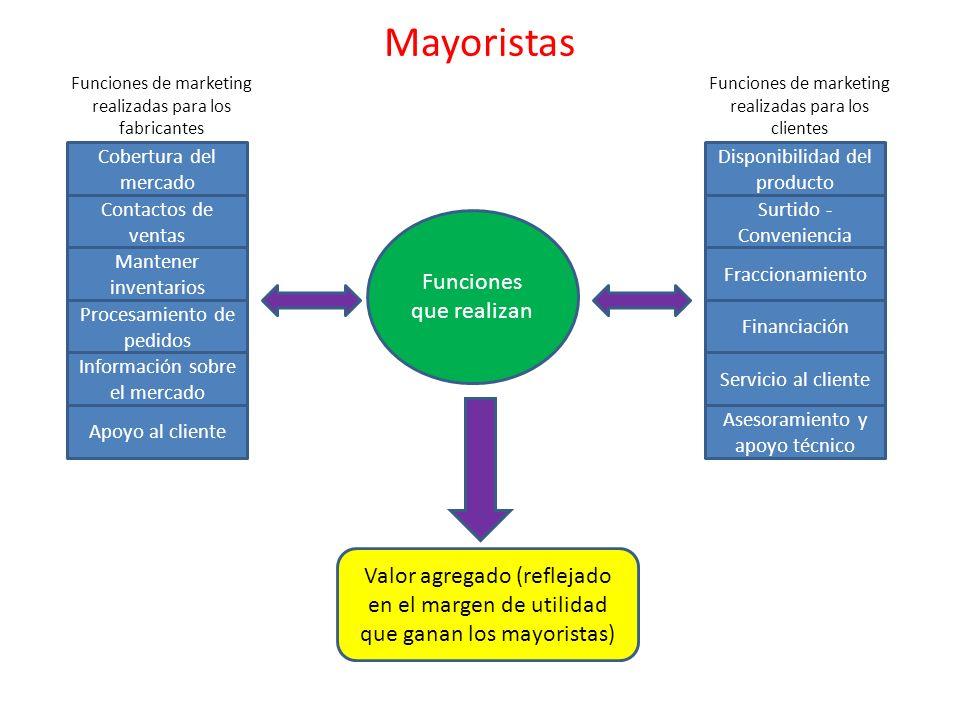 Mayoristas Funciones que realizan