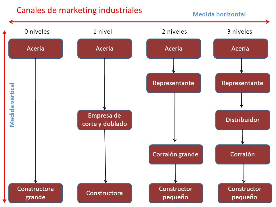Canales de marketing industriales