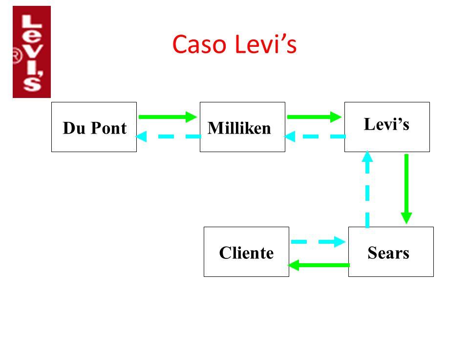 Caso Levi's Levi's Du Pont Milliken Cliente Sears