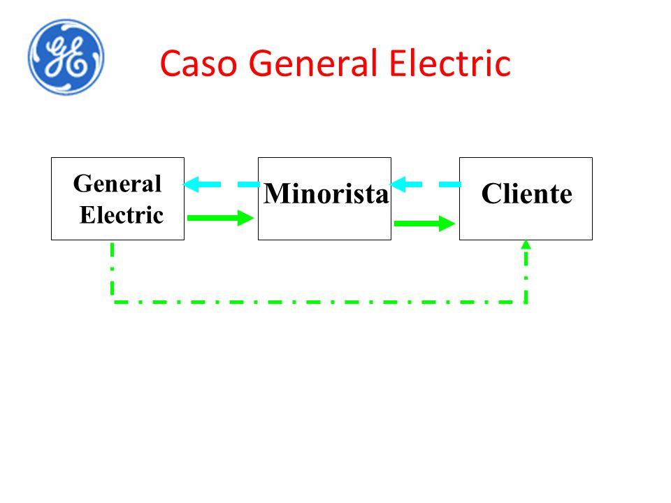 Caso General Electric General Electric Minorista Cliente