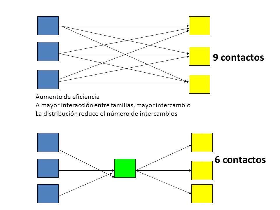 9 contactos 6 contactos Aumento de eficiencia