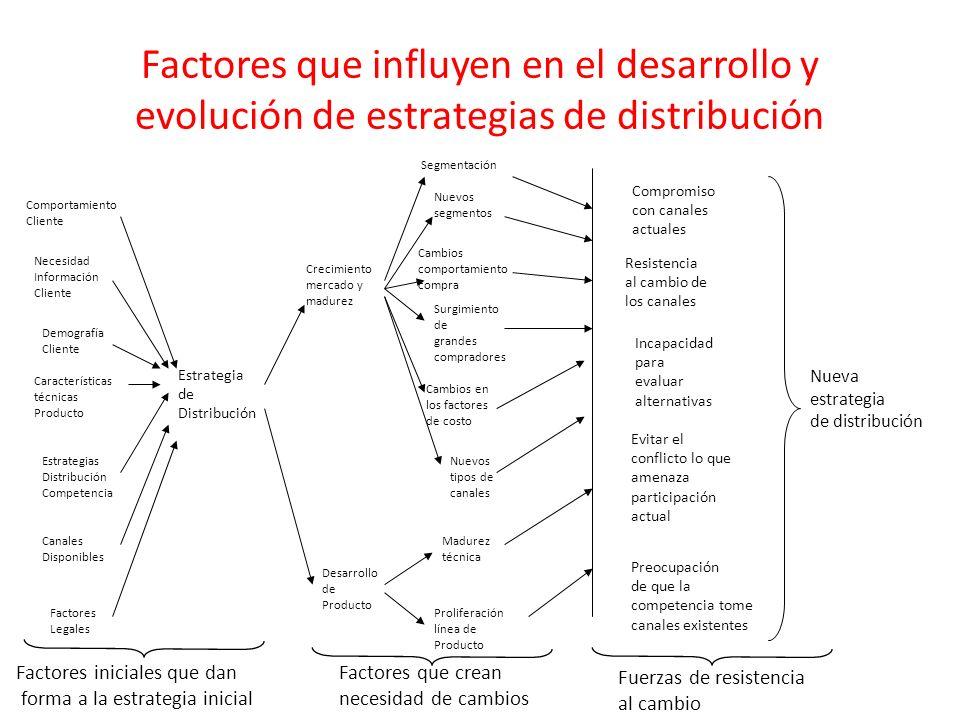 Factores que influyen en el desarrollo y evolución de estrategias de distribución