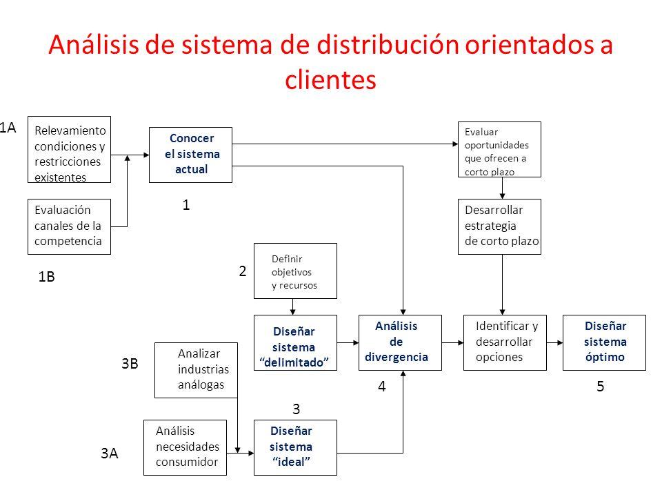 Análisis de sistema de distribución orientados a clientes