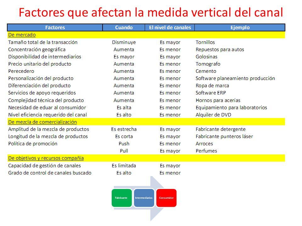 Factores que afectan la medida vertical del canal