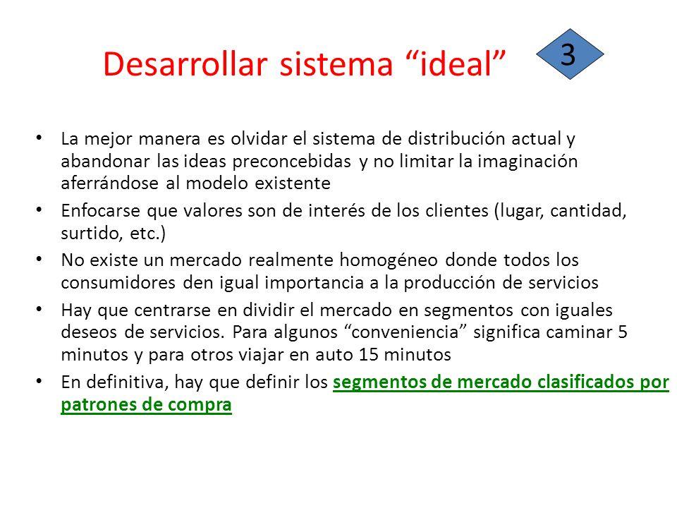 Desarrollar sistema ideal