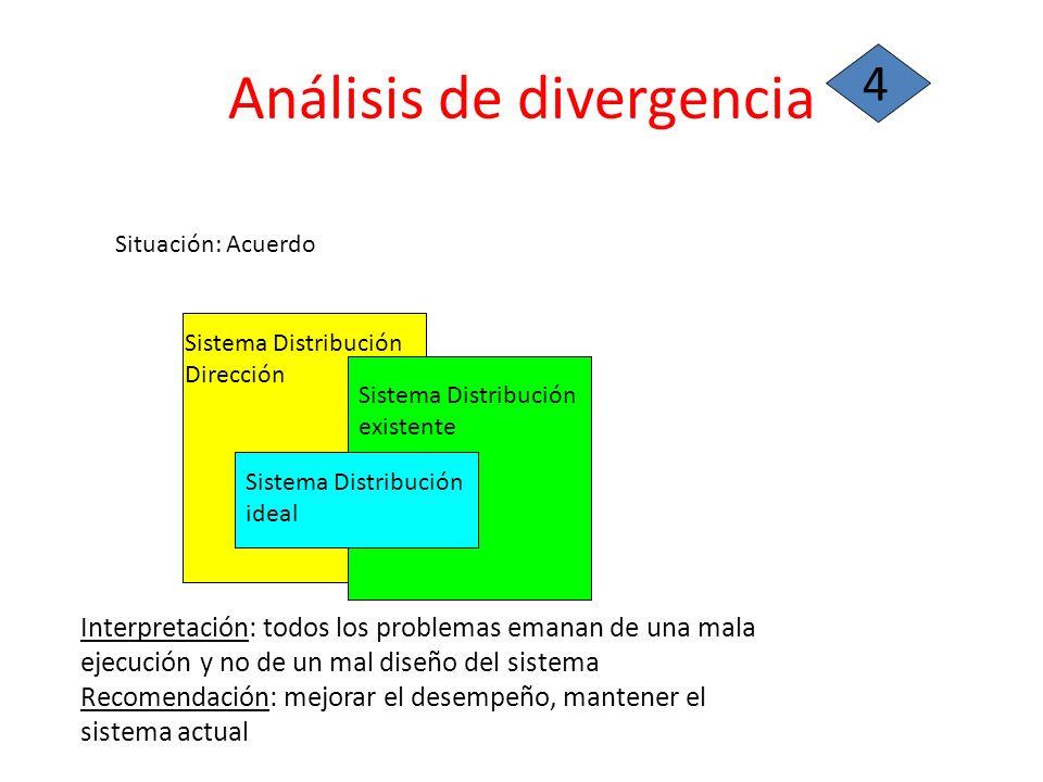 Análisis de divergencia