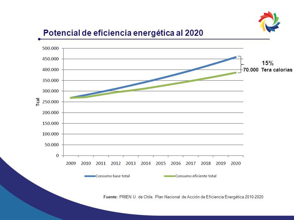 Potencial de eficiencia energética al 2020