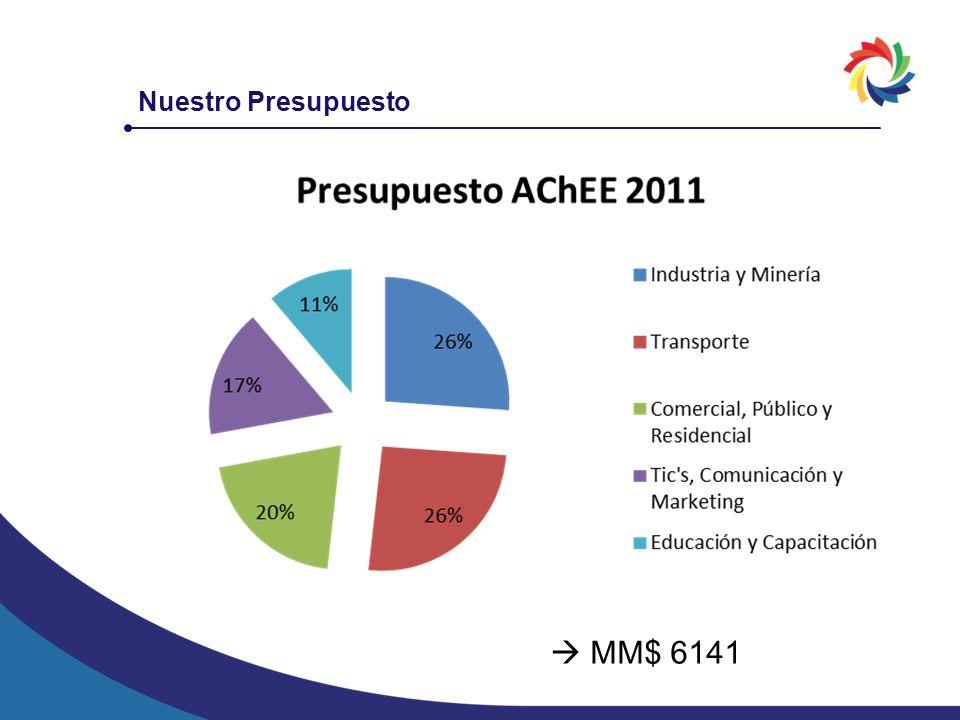 Nuestro Presupuesto  MM$ 6141
