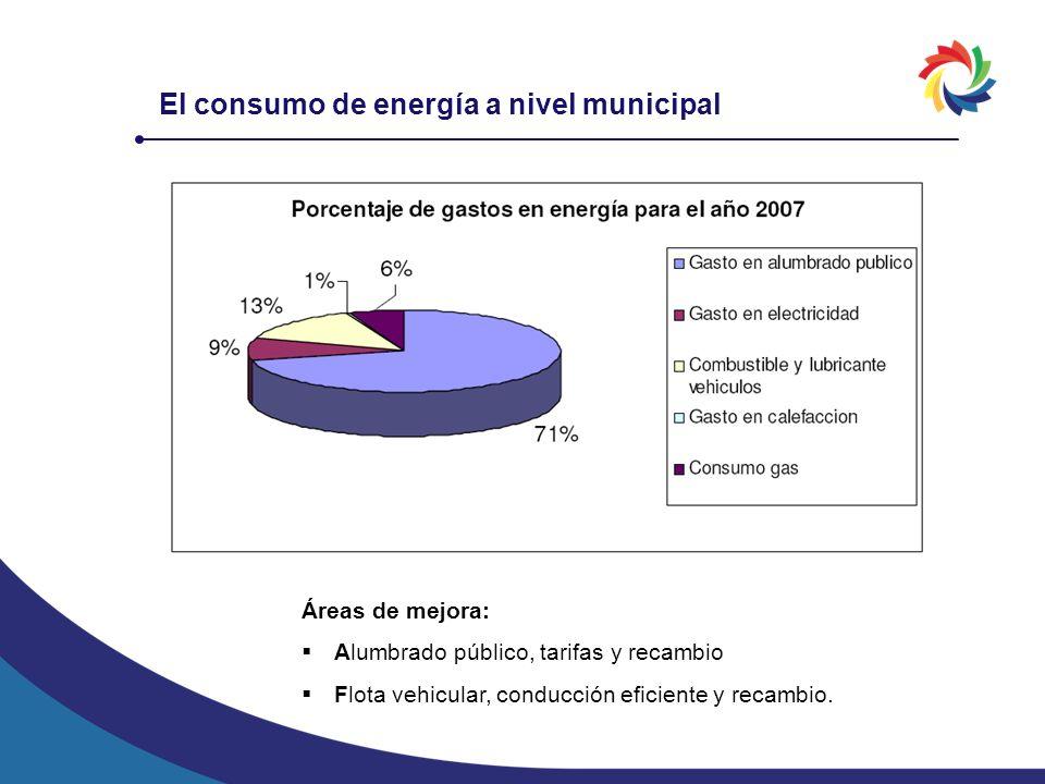 El consumo de energía a nivel municipal