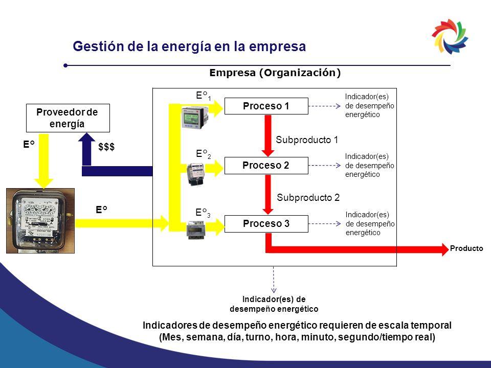 Gestión de la energía en la empresa