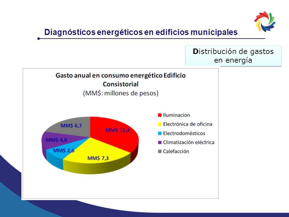 Distribución de gastos en energía