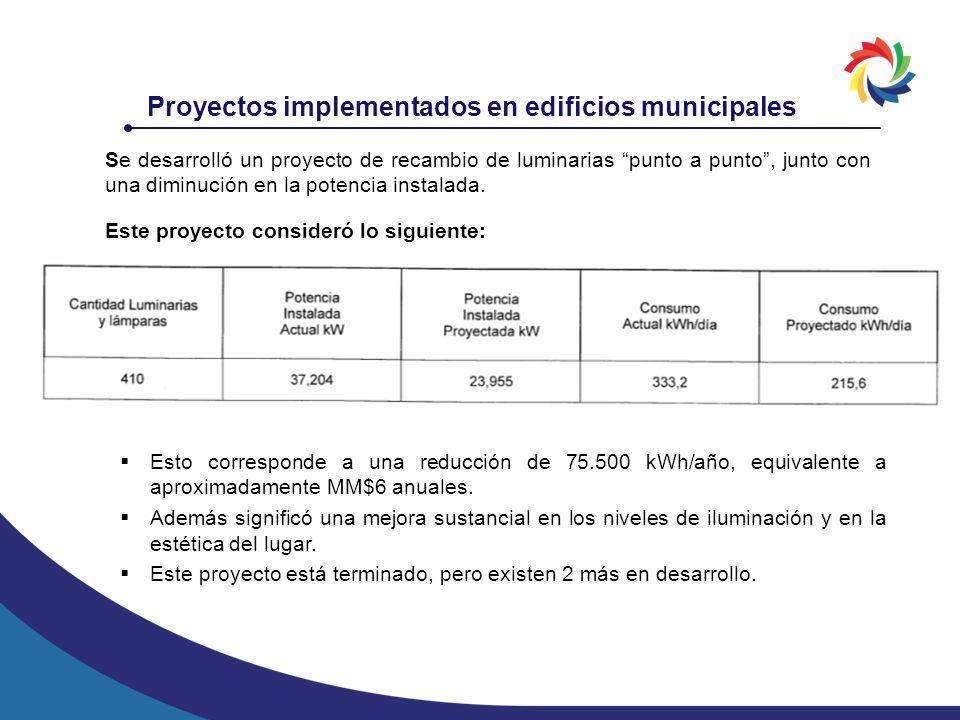 Proyectos implementados en edificios municipales