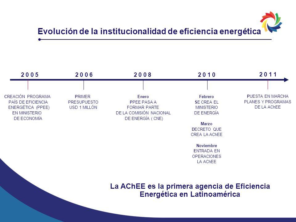 Evolución de la institucionalidad de eficiencia energética