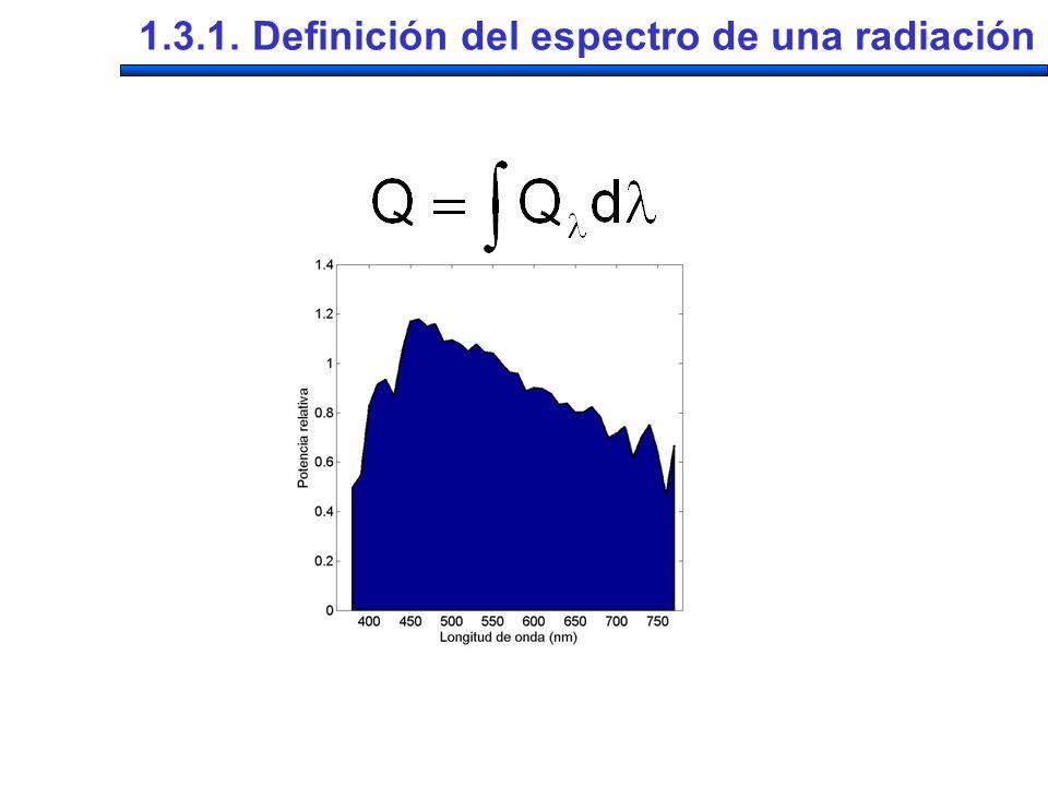 1.3.1. Definición del espectro de una radiación