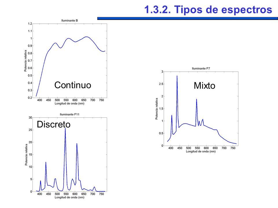 1.3.2. Tipos de espectros Continuo Mixto Discreto
