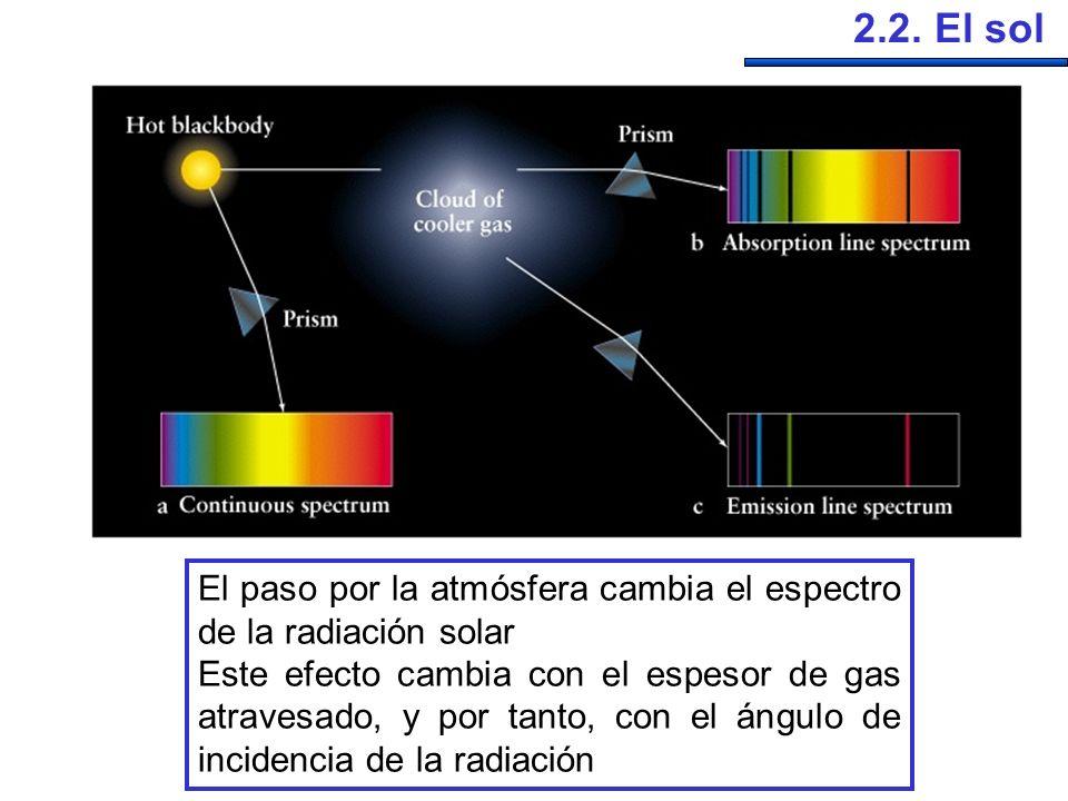 2.2. El sol El paso por la atmósfera cambia el espectro de la radiación solar.