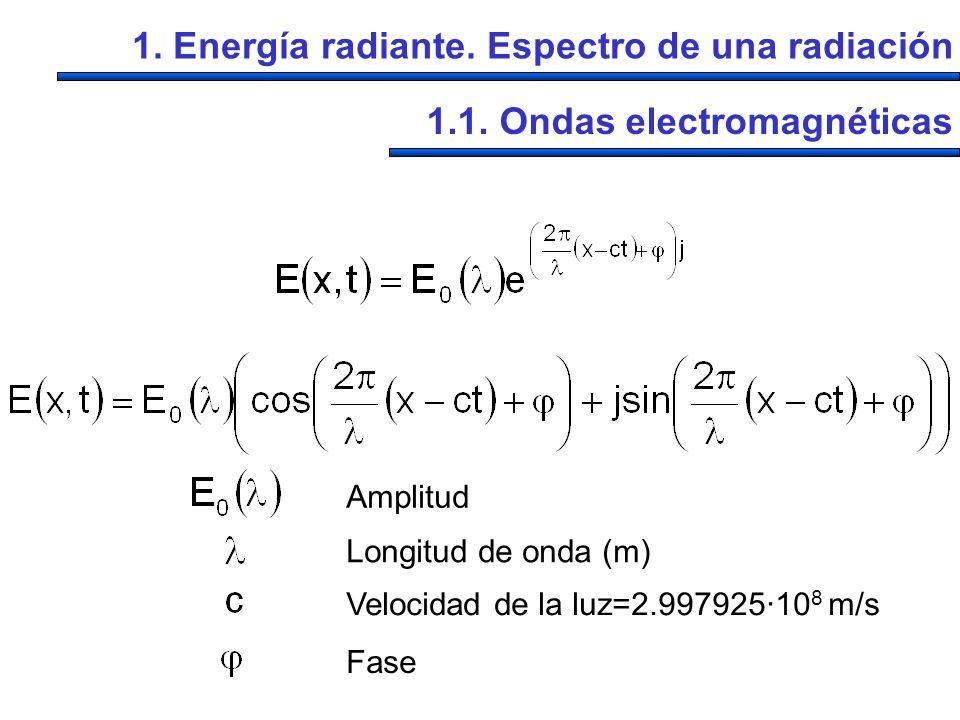 1. Energía radiante. Espectro de una radiación