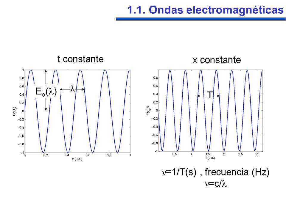 =1/T(s) , frecuencia (Hz)