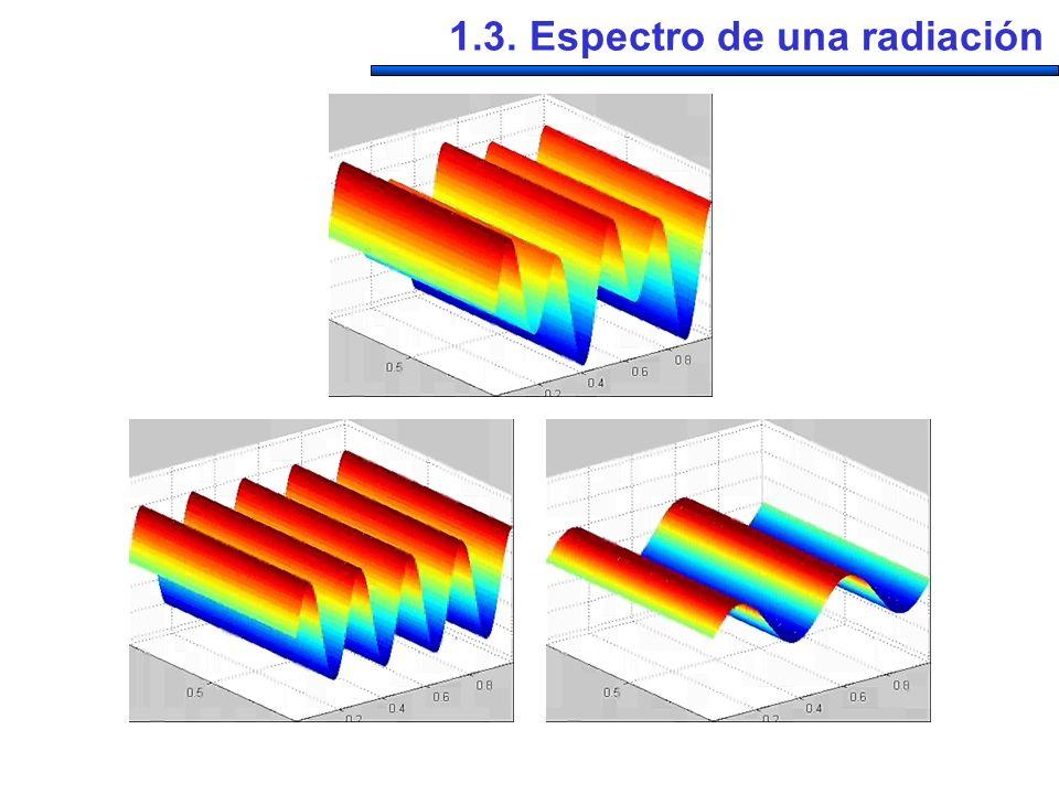 1.3. Espectro de una radiación