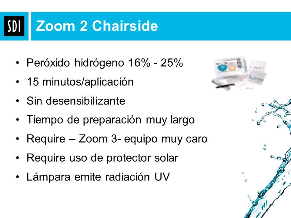 Zoom 2 Chairside Peróxido hidrógeno 16% - 25% 15 minutos/aplicación