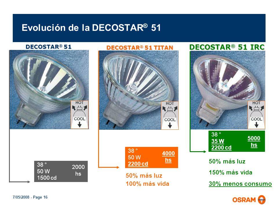 Evolución de la DECOSTAR® 51