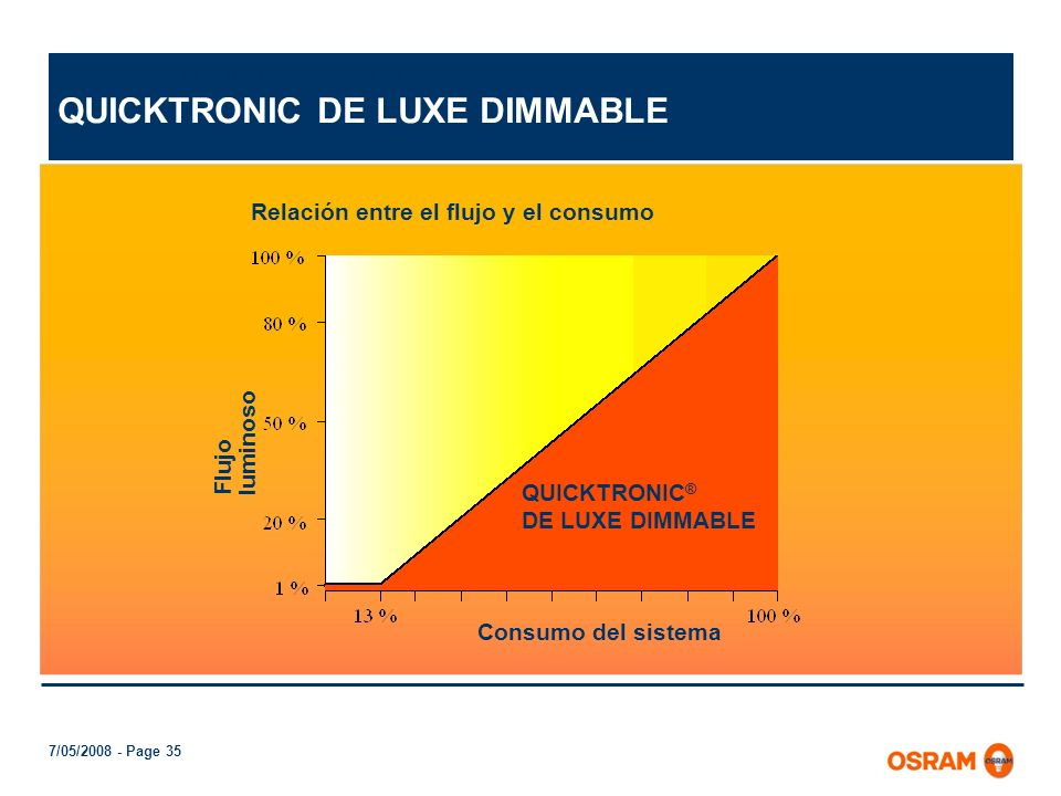 QUICKTRONIC DE LUXE DIMMABLE