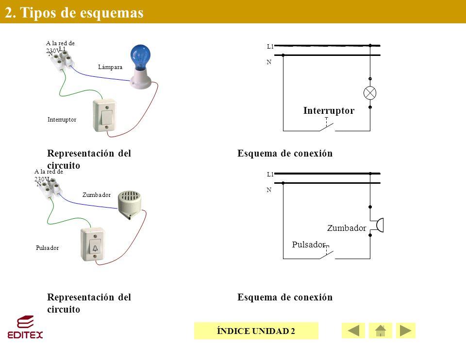 2. Tipos de esquemas Interruptor Representación del circuito
