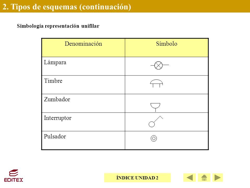 2. Tipos de esquemas (continuación)