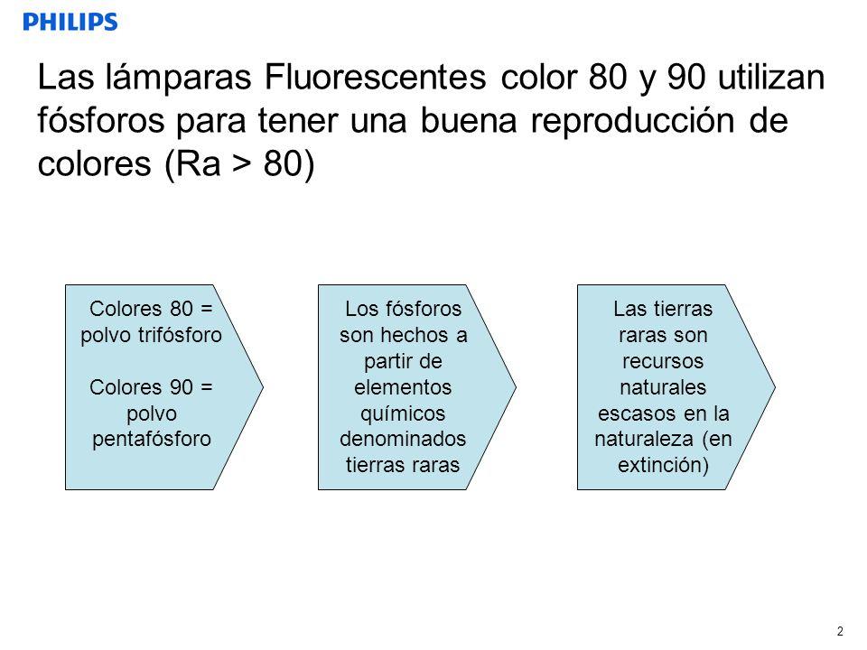 Las lámparas Fluorescentes color 80 y 90 utilizan fósforos para tener una buena reproducción de colores (Ra > 80)